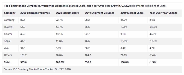 World's top smartphone company