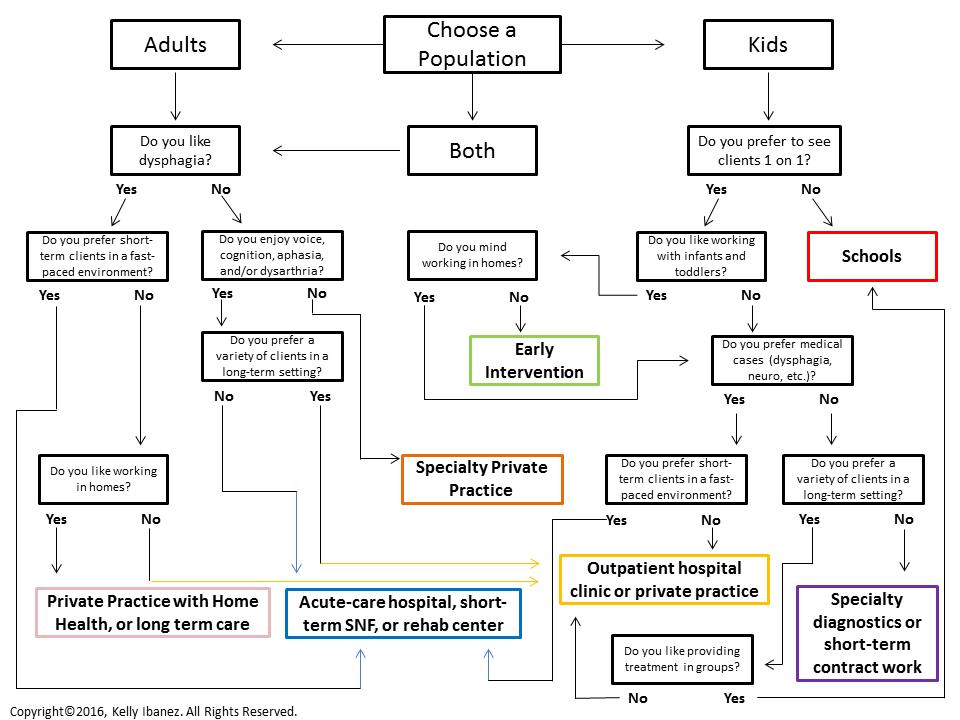 Speech Language Pathology Clinical Setting Decision Matrix