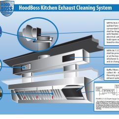 Kitchen Exhaust Systems Metal Wall Tiles For System Diagram
