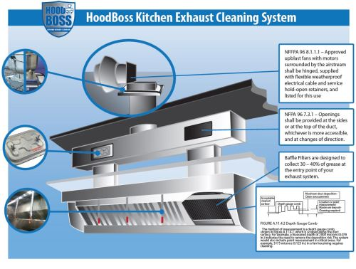 small resolution of kitchen exhaust system diagram rh thehoodboss com volcano vent diagram plumbing vent pipe diagram
