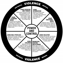Emotional Cycle Of Abuse Diagram Clarion Db175mp Wiring Defined The National Domestic Violence Hotline Power And Control Wheel