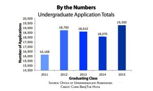 Applications for undergraduate admissions increased this year, largely due to increased interest from minority students.