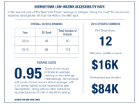 Low-Income Accessibility Falters