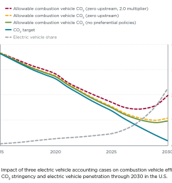 chart impact of evs on combustion vehicle efficiency [ 1000 x 824 Pixel ]