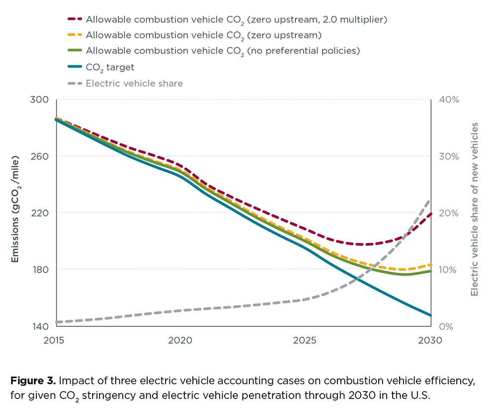 hight resolution of chart impact of evs on combustion vehicle efficiency