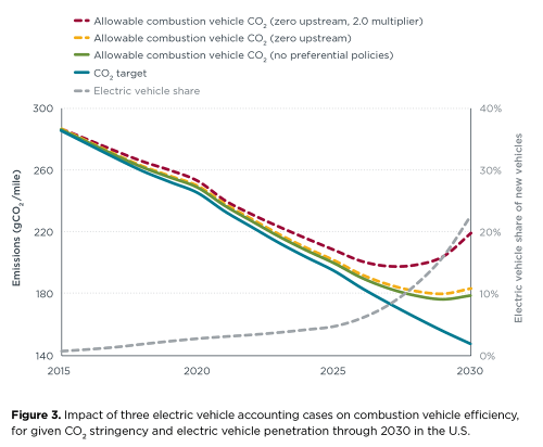 small resolution of chart impact of evs on combustion vehicle efficiency