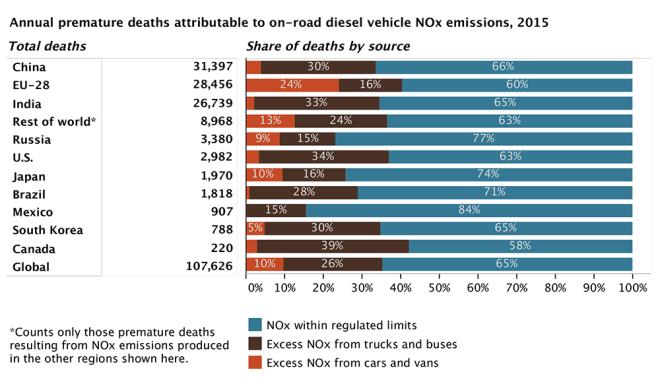 El vehículo motorizado debe comenzar a abandonar las calles de las ciudades