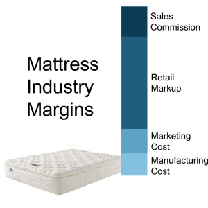 Why Are There So Many Mattress Stores Ifod Interesting Facts Of