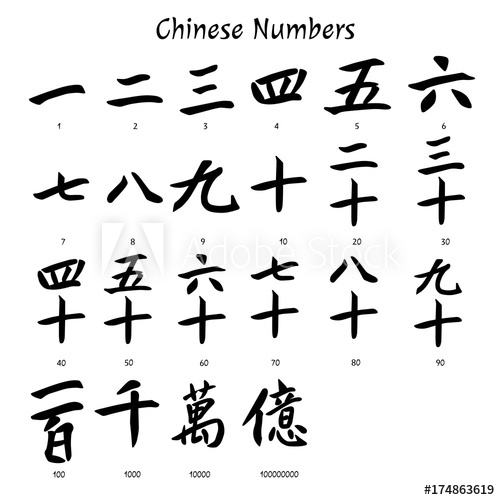 History of Numbers – IFOD