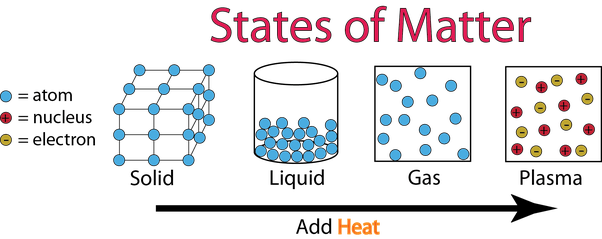 The Fourth State Of Matter The Ifod
