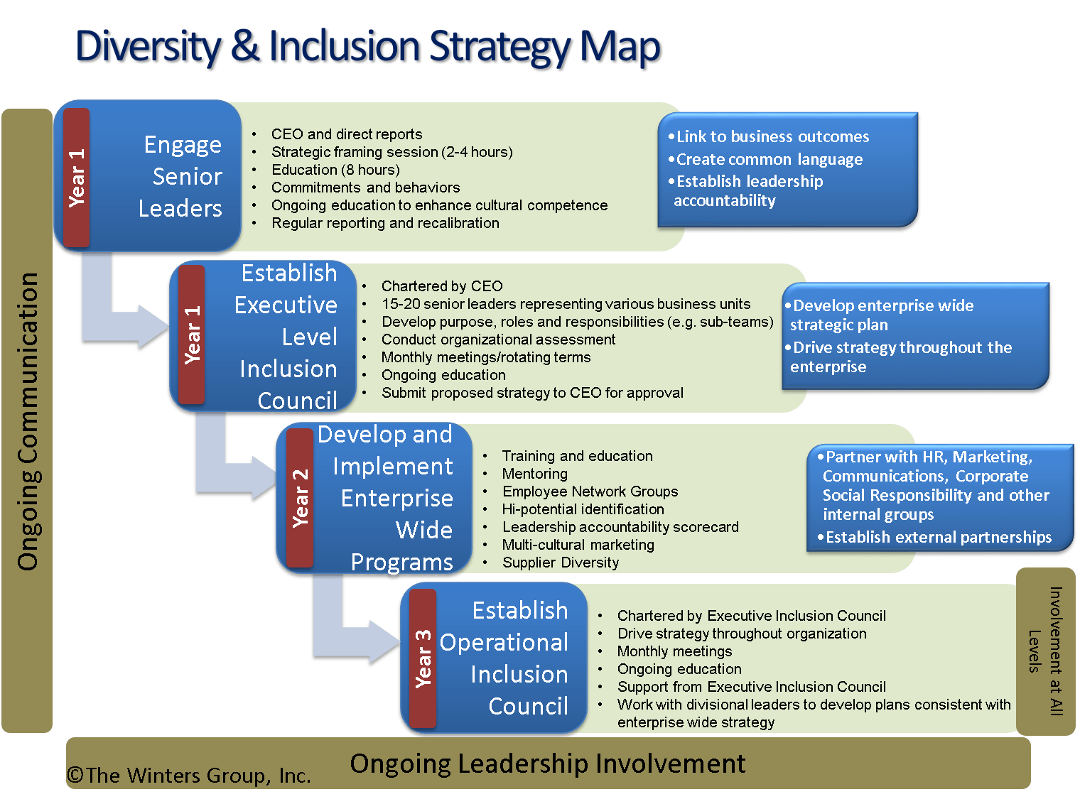 Developing Sustainable Diversity & Inclusion Strategies