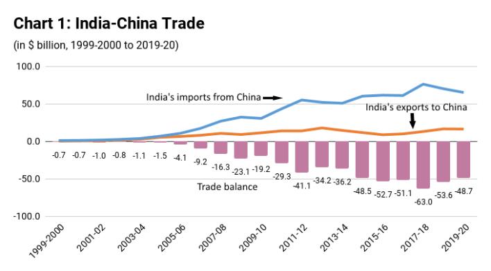 india's economic dependence on china | the india forum