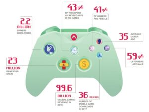 investment in gaming stats