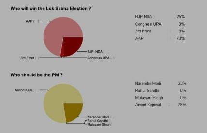 Poll Survey Latest Report till 12.30 18th Feb