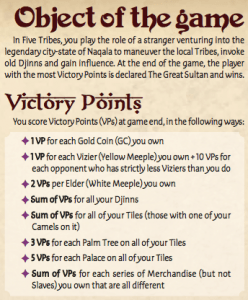 In Five Tribes, you play the role of a stranger venturing into the legendary city-state of Naqala to maneuver the local Tribes, invoke old Djinns and gain influence. At the end of the game, the player with the most Victory Points is declared The Great Sultan and wins. Victory Points You score Victory Points (VPs) at game end, in the following ways: ✦ 1 VP for each Gold Coin (GC) you own ✦ 1 VP for each Vizier (Yellow Meeple) you own + 10 VPs for each opponent who has strictly less Viziers than you do ✦ 2 VPs per Elder (White Meeple) you own ✦ Sum of VPs for all your Djinns ✦ Sum of VPs for all of your Tiles (those with one of your Camels on it) ✦ 3 VPs for each Palm Tree on all of your Tiles ✦ 5 VPs for each Palace on all of your Tiles ✦ Sum of VPs for each series of Merchandise (but not Slaves) you own that are all different
