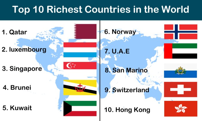 Top RichestPoorest Countries In The World TheInfoFinder - Ranking of poorest countries