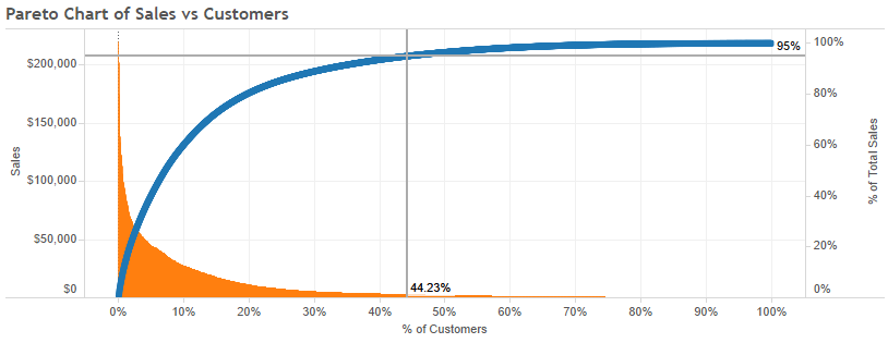 how to create a pareto chart