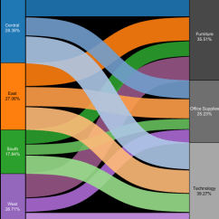 How To Draw A Sankey Diagram Scale E46 Wiring Radio Charts In Tableau The Information Lab Yes It Gets Busy But That S What I Ve Done Viz Below Slower Neater Have Look Follows Very Similar Method Above Just
