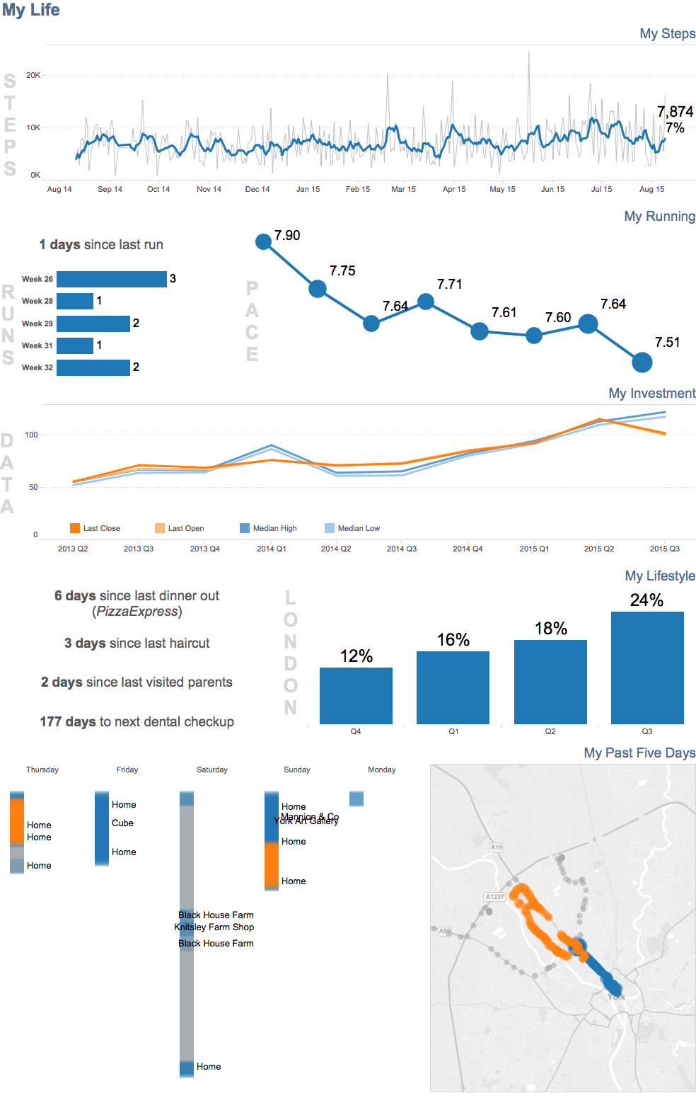 hight resolution of with the wdc and a 9 1 beta tableau server i am finally able to create a dashboard about myself i ve simply titled it my life and here it is