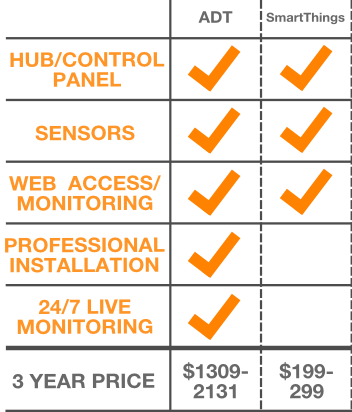 ADT and smartthings comparison