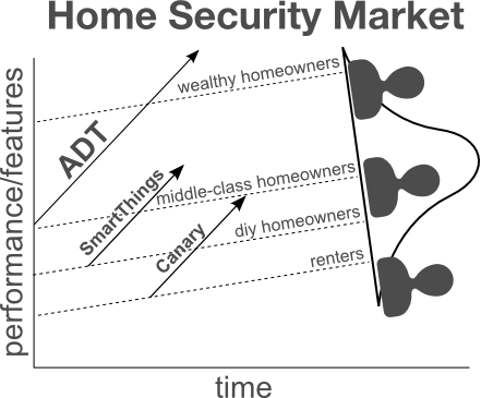 Disruptive Innovations Are Flooding The Home Security And