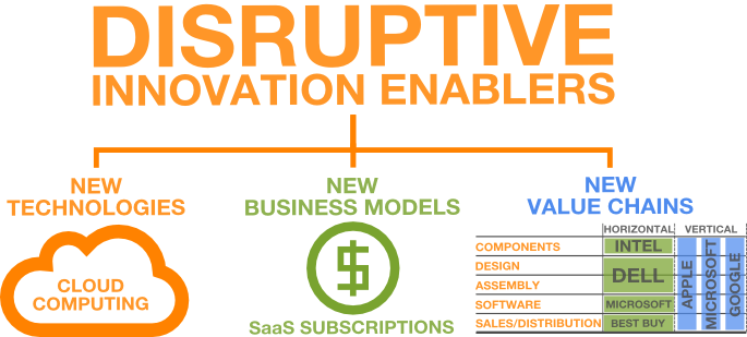 disruptive_innovation_enablers