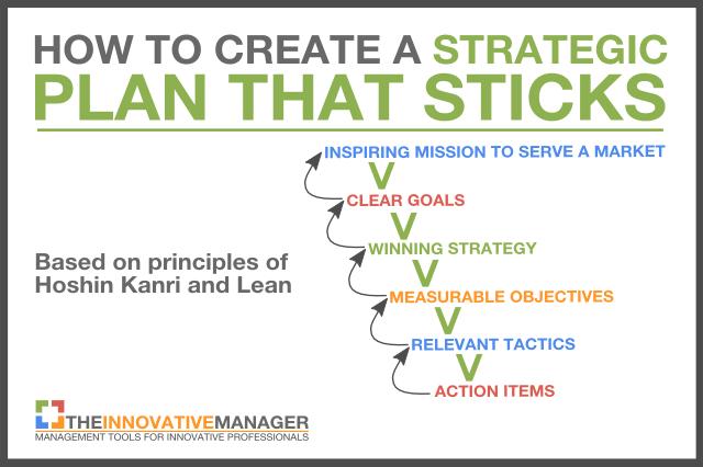 Help creating business plan