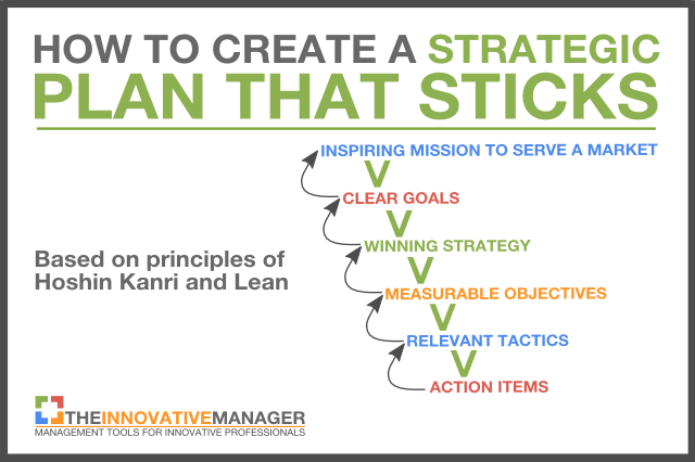 Steps for writing a strategic plan