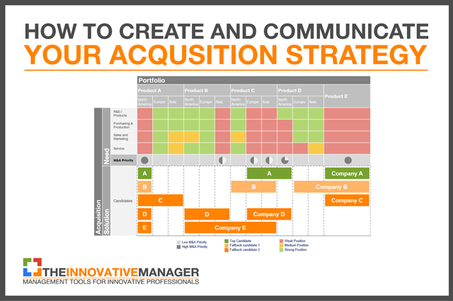 How to create and communicate your acquisition strategy the acquisition endgame thumbnail pronofoot35fo Images