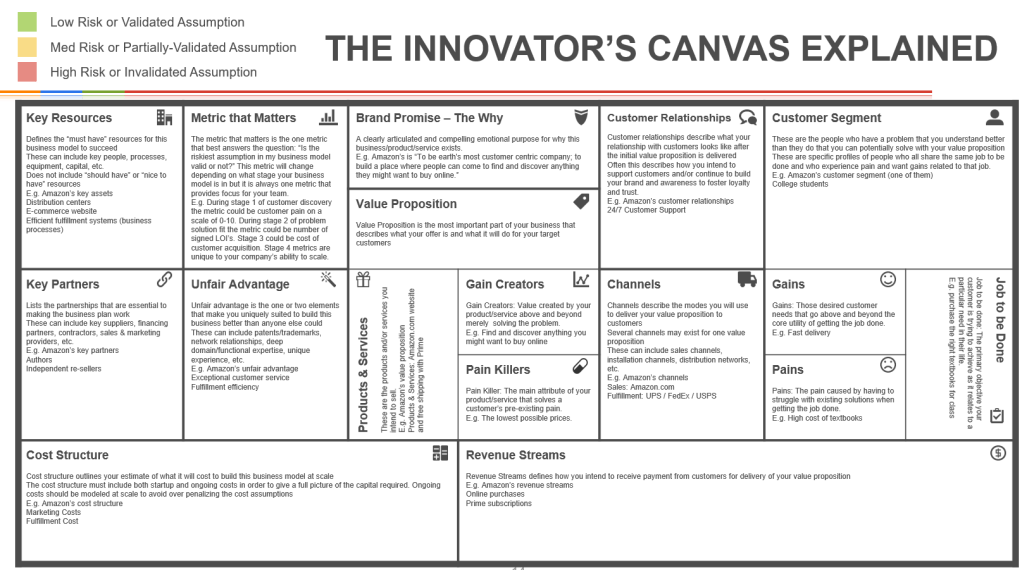 Innovators canvas explained new