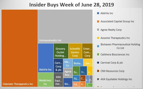 Insider buys week of June 28, 2019