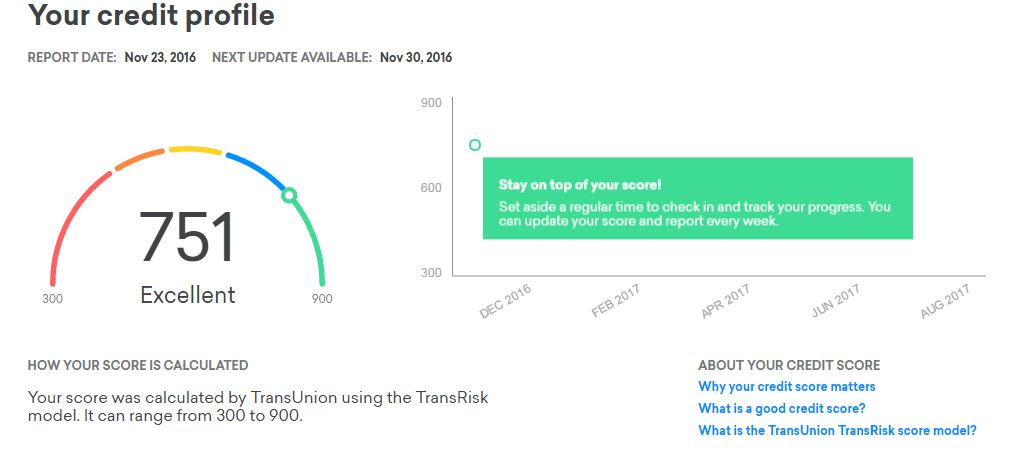 Get free Credit Score from TransUnion with Credit Karma