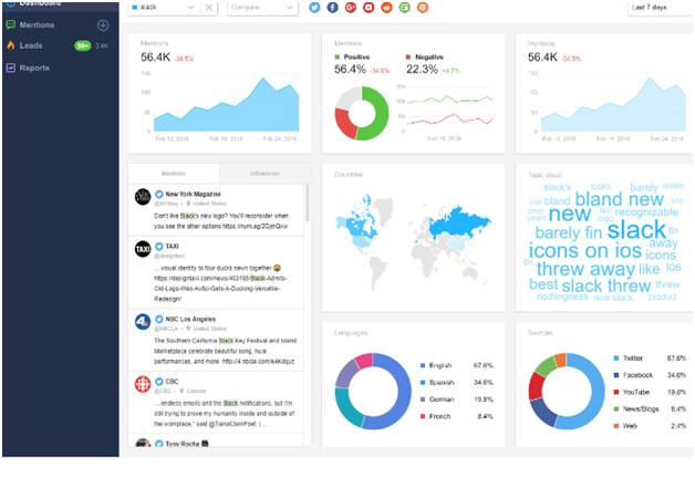 social media analytics PPC ads