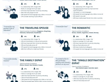 10 Types of Expat that Roam the World