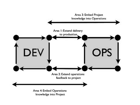 Trust me: The DevOps Movement fits perfectly with ITSM