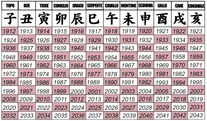 Calendario Cinese 1995.Astrologia In Giappone Il Vostro Segno Zodiacale