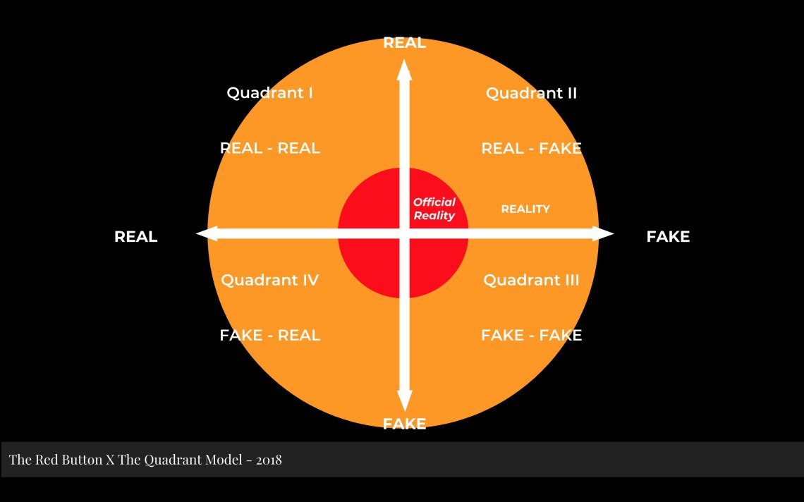 Red button Quadrant Model