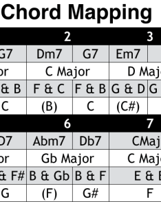 Common scales also chord mapping  the jazz piano site rh thejazzpianosite