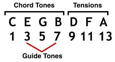 7th Chords and Chord Tensions (Extensions & Alterations