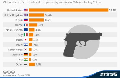 chartoftheday_4183_the_west_dominates_global_arms_sales_n