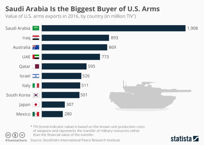 chartoftheday_9509_saudi_arabia_is_the_biggest_buyer_of_us_arms_n.jpg