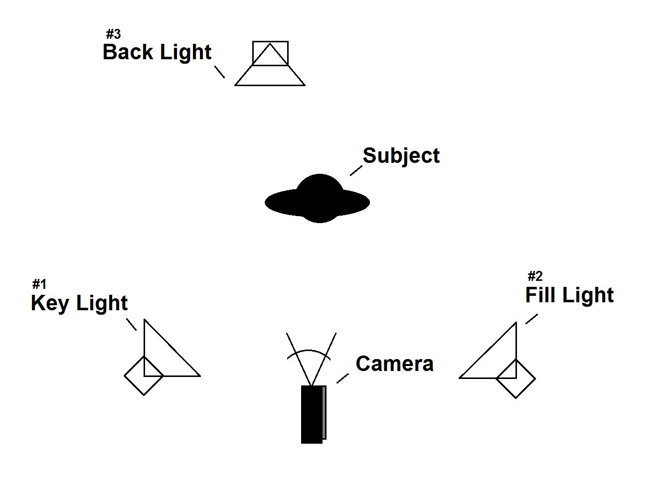 8 Film Lighting Techniques