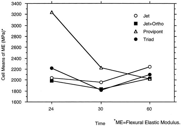In vitro mechanical property comparison of four resins