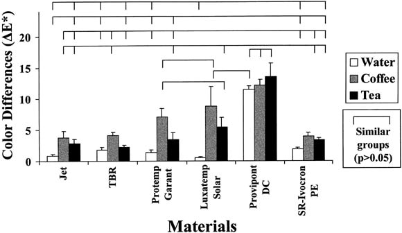 Color stability of provisional resin restorative materials
