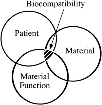 Principles of biocompatibility for dental practitioners