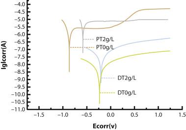 Effect of plasma nitriding and titanium nitride coating on