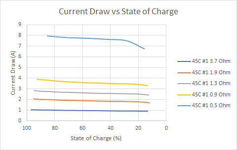 Graph: LiPo current draw vs state of charge