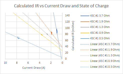 Graph: LiPo internal resistance vs current draw and state of charge
