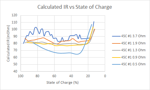 Graph: LiPo internal resistance vs state of charge
