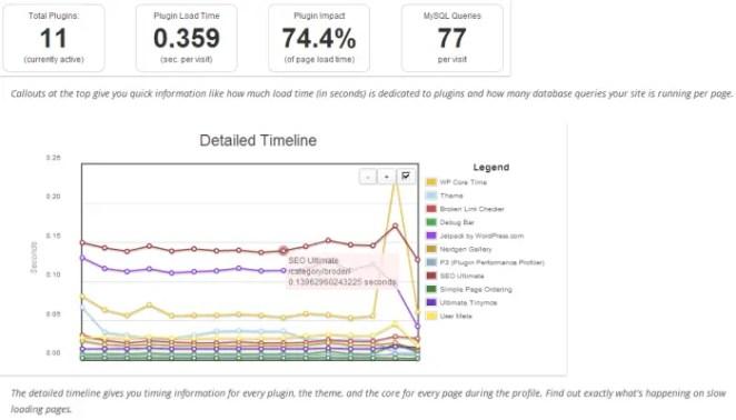 P3 Perfomance Profiler WordPress Detailed Timeline